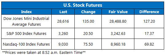 US stock futures jan 28