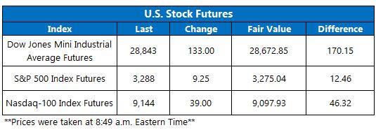 US stock futures Jan 29