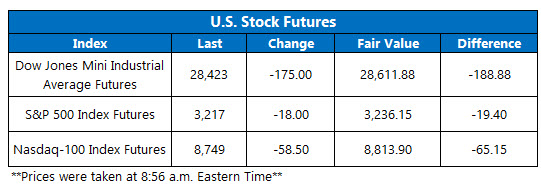 US stock futures jan 6
