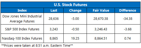 US stock futures jan 7
