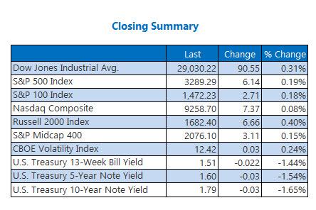 closing index summary jan 15
