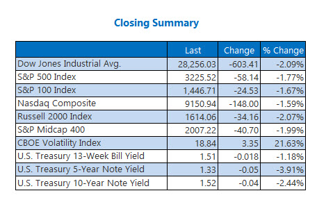 Closing Index Summary January 31