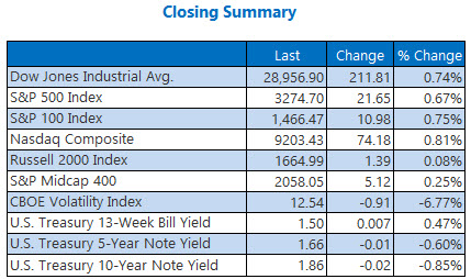 Closing Indexes jan 9