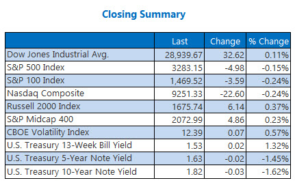 closing indexes summary jan 14