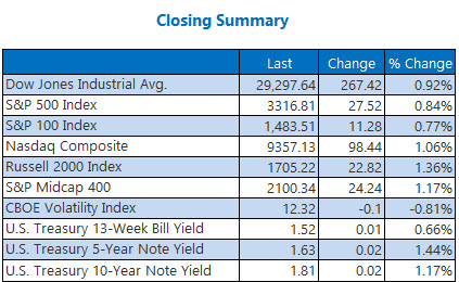 closing indexes summary jan 16