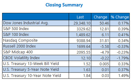 Closing Indexes Summary Jan 17