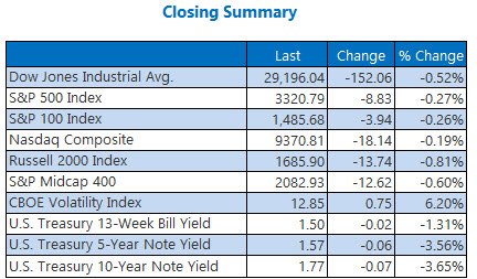 closing indexes summary jan 21