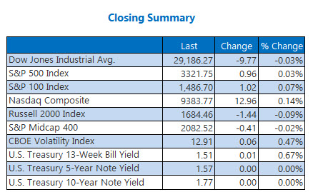 closing indexes summary jan 22