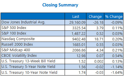 closing indexes summary jan 23