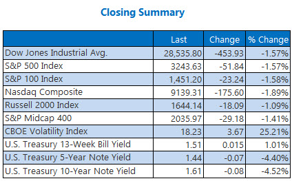 closing indexes summary jan 27