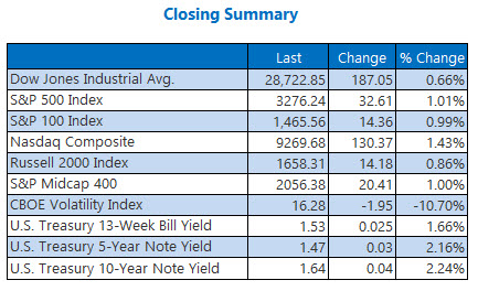 closing indexes summary jan 29