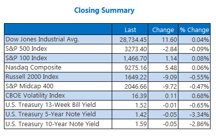 closing indexes summary jan 29x