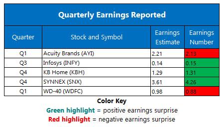 corporate earnings jan 10