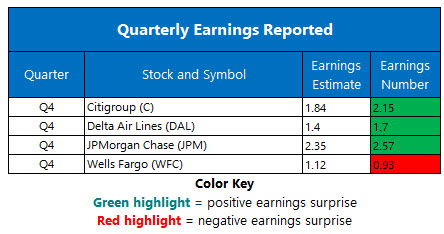 corporate earnings jan 14