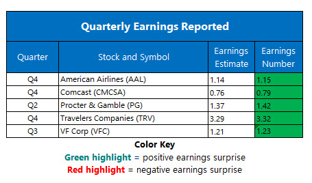 corporate earnings jan 23