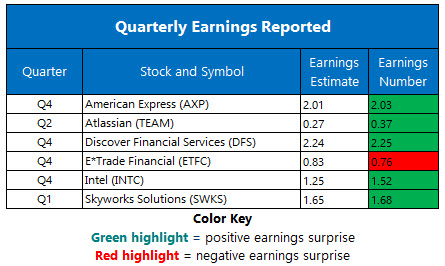 Corporate Earnings Jan 24