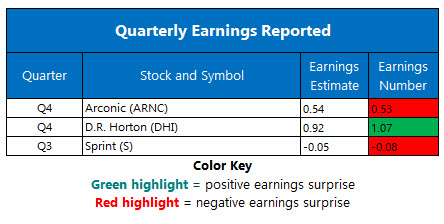 corporate earnings jan 27