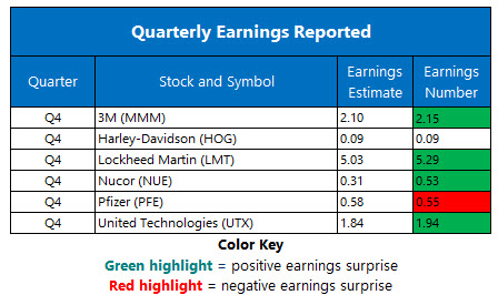 corporate earnings jan 28