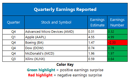 corporate earnings jan 29