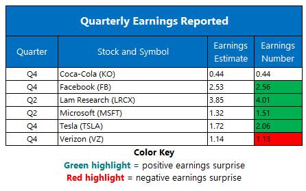 corporate earnings jan 30