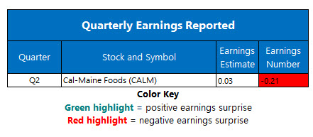 corporate earnings jan 6