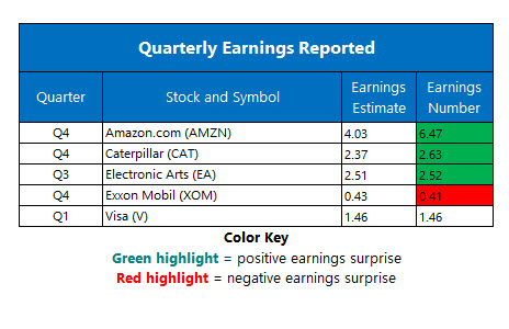 Corporate Earnings January 31