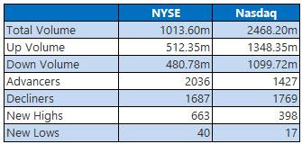 NYSE and Nasdaq Jan 17
