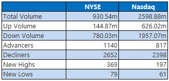 NYSE and Nasdaq Jan 24
