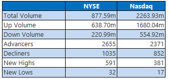 nyse and nasdaq stats jan 16