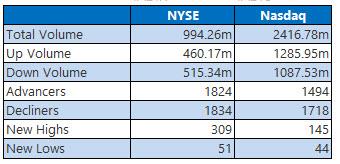 nyse and nasdaq stats jan 23