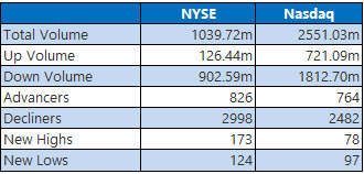 nyse and nasdaq stats jan 27