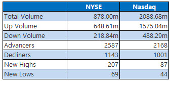 nyse and nasdaq stats jan 28