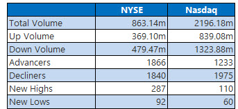 nyse and nasdaq stats jan 29x