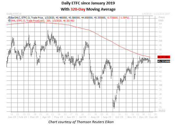 etfc daily chart jan 3