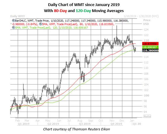 wmt daily chart jan 10