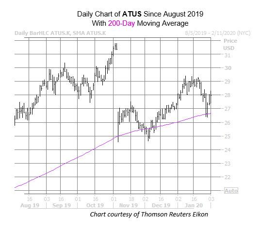 ATUS Chart Feb 3