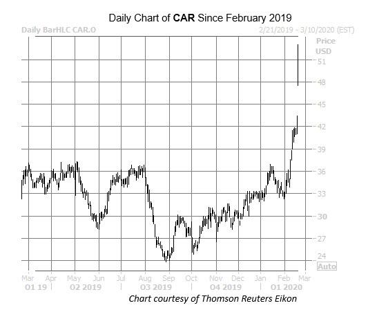 CAR Feb 20