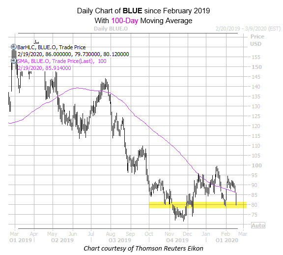daily blue with 100ma