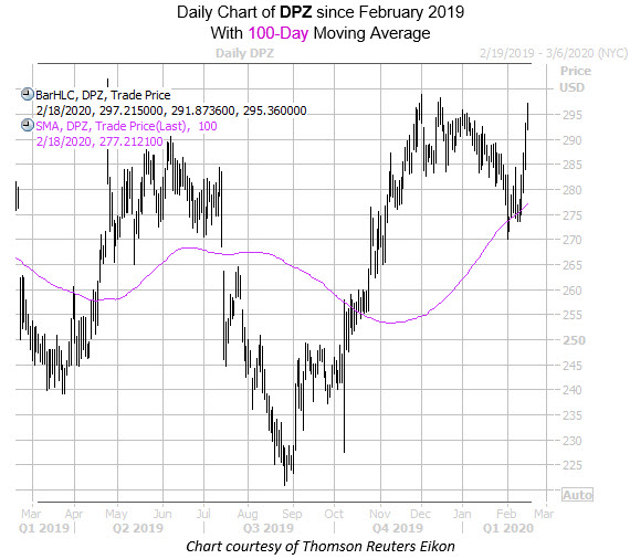 Daily DPZ with 100MA
