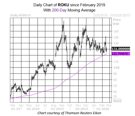 Daily Stock Chart ROKU