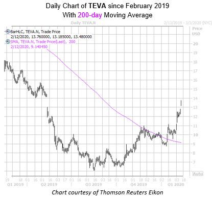 Daily TEVA with 200MA