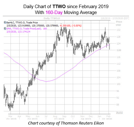 daily ttwo with 160ma