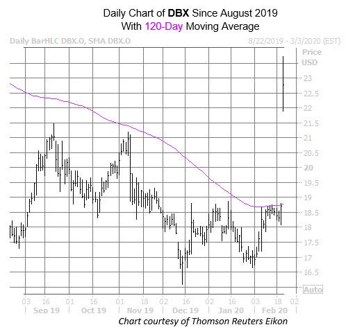 DBX chart Feb 21