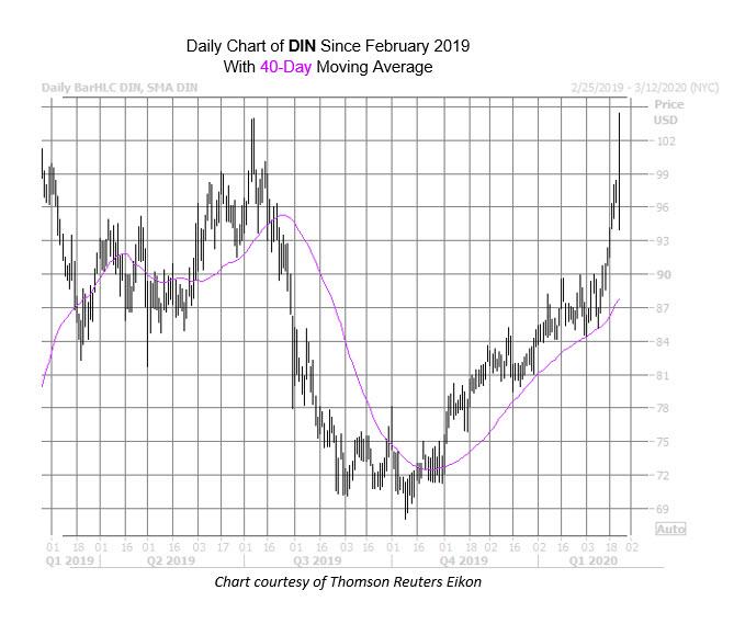 DIN Chart Feb 24