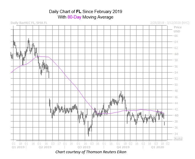 FL Chart Feb 24
