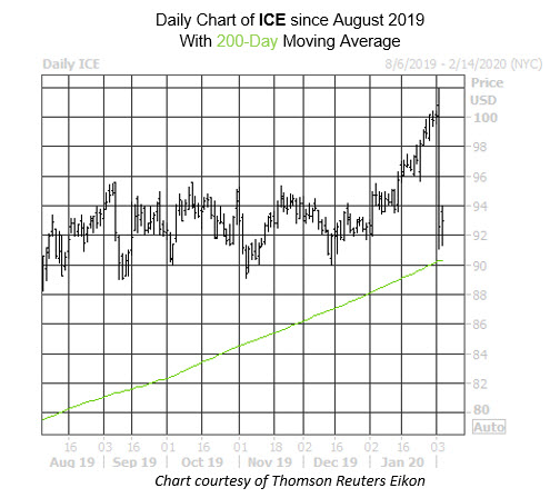 ICE Daily Chart