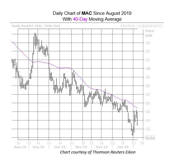 MAC chart Feb 7