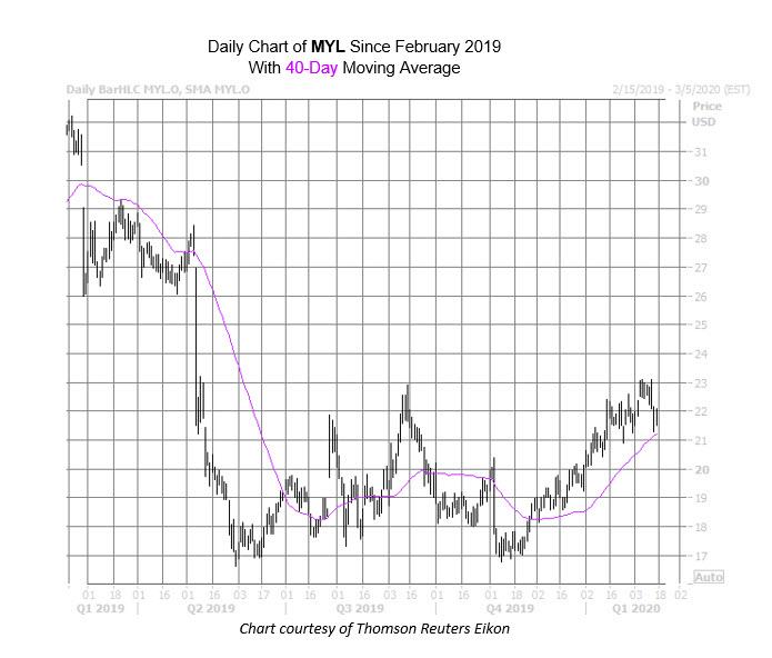 MYL Chart Feb 14