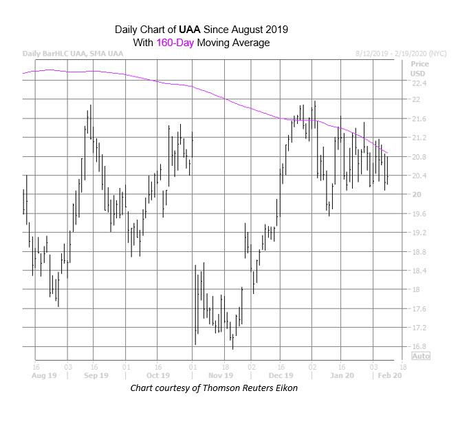 UAA Chart Feb 10