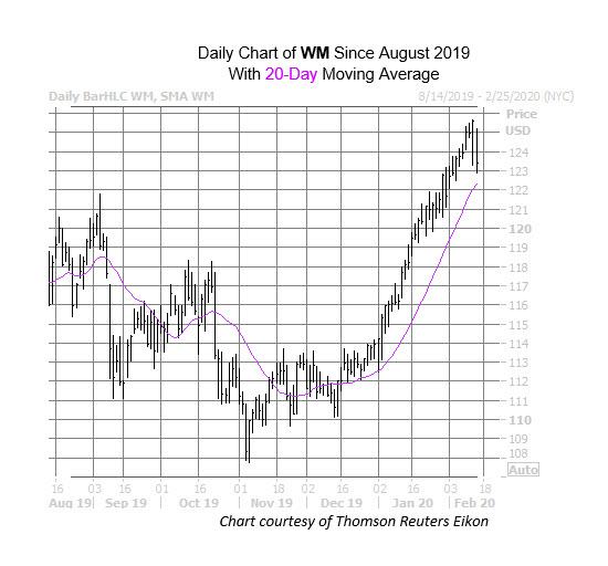 WM Chart Feb 13